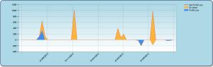 Profit / Loss Chart